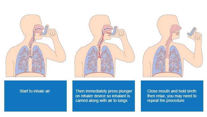 Asthma Inhaler Usage